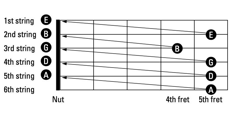 Método de afinación del traste cinco. Imagen del libro Guitar for dummies