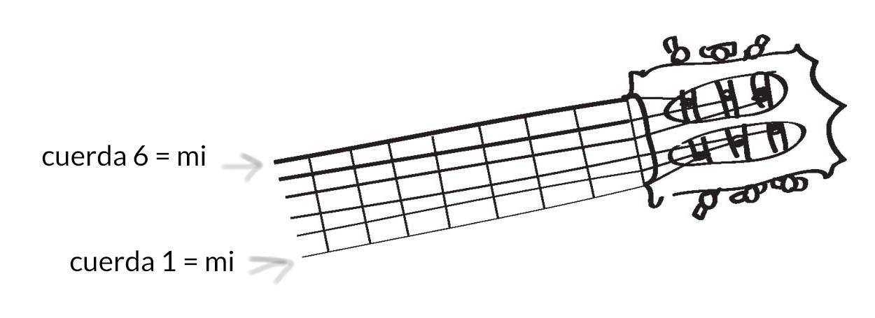 Cuerdas al aire en guitarra