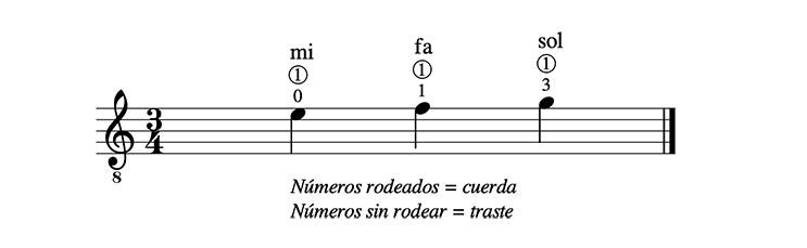 Notas en la cuerda 1 de la guitarra